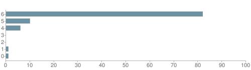 Chart?cht=bhs&chs=500x140&chbh=10&chco=6f92a3&chxt=x,y&chd=t:82,10,6,0,0,1,1&chm=t+82%,333333,0,0,10|t+10%,333333,0,1,10|t+6%,333333,0,2,10|t+0%,333333,0,3,10|t+0%,333333,0,4,10|t+1%,333333,0,5,10|t+1%,333333,0,6,10&chxl=1:|other|indian|hawaiian|asian|hispanic|black|white